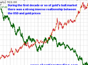 Gold Longer Effective Hedge