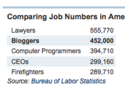 Blogosphere Market Stats Profitable
