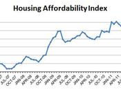 November Market Update... Affordability Index Reaches High