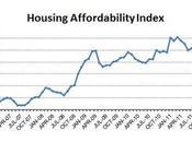 November Market Update... Affordability Index Reaches High