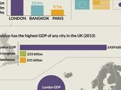 London Leading Global Economy