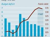 Italy's Economy: Renzi Redux