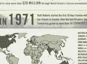 World Food 2014