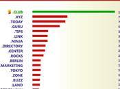 .Club Leads gTLD's Number Sites Alexa Million