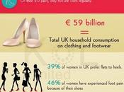 Footwear Industry Facts Statistics [Infographic]