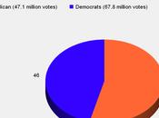 More Senators Represent Fewer People