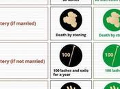 Compare ISIS Saudi Arabia