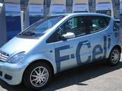 Pros Cons Hydrogen Energy