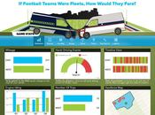 Huddle Football Teams Were Fleets, Would They Fare?