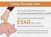 Solar Energy Need Know [Infographic]