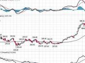 Monday Market Movement China Buys Strong Bounce