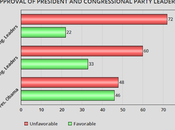 President's Approval Still Much Higher Than Congress