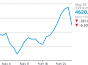 China Stocks Drop 6.5% Silent?