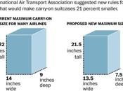 Airlines Reduce Carry-On Sizes, Cares?