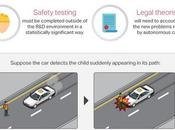 Biggest Issues with Self-Driving Cars Infographic
