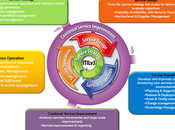 ITIL Basic Concepts What ITIL?​