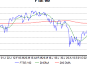 Another Peak Signal FTSE-100?