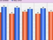 Hillary Clinton Trusted Most Handle Terrorist Threat