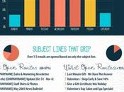 Write Blogger Outreach Marketing Email #Infographic