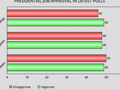 Obama Approval Rebounds, Congress Doesn't