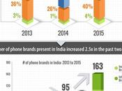 Study Smartphone Launch Trends India 2015