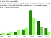 Inequality, Spending,