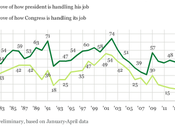 Approval President Obama Congress