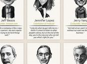 Business Quotes from Most Successful Minds Globally