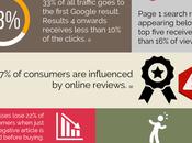 Look Google [Infographics]