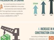 Signs Construction Industry Growing [Infographic]