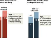 U.S. Politics Become Ridiculously Partisan