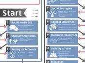 Social Media Flowchart Small Business
