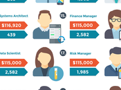 Highest Paying Jobs America 2016 Infographic