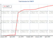 .Party Over? Domain Extension Loses Over It's Registrations Past Month