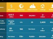 Peer-to-Peer Renting: Embrace Adventure [Infographic]