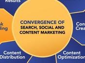 Synergize Your Link Building Content Marketing