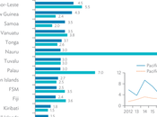 Vanuatu's Economy Expect Modest Growth Next Years, Says Asian Development Bank