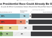 Half Voters They Would Never Vote Donald Trump