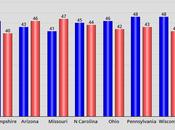Poll Released Seven Battleground States