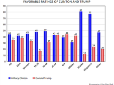 Clinton More Favorable, Qualified, Caring