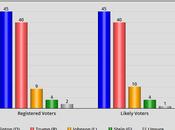 Clinton Extends Lead National Poll