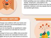 Timeline Successful Move [Infographic]