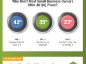 Most SMBs Still Don't Offer 401(k)