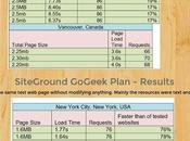 SiteGround Inmotion Hosting Comparison Page Load Time [Infographic]