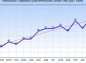 President Obama's Approval Continues Rise
