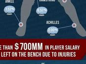 Infographic: 2015 Injuries