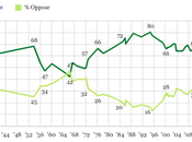 Death Penalty Support Declining Still Supported