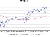 FTSE-100 Peak Pattern Spotted!