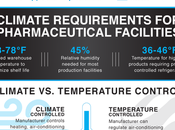 Necessity Climate Control Pharmaceutical Labs