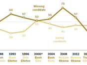 Chart Post Election Analysis 2016